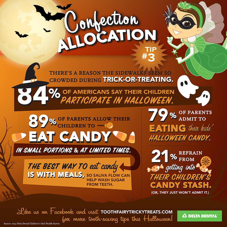 Tricky Treats: Confection Allocation
