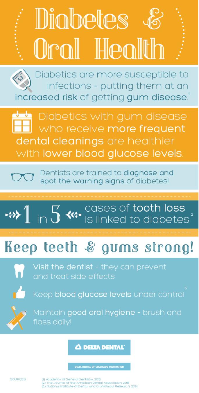 Today is World Diabetes Day: Learn the Facts [INFOGRAPHIC]