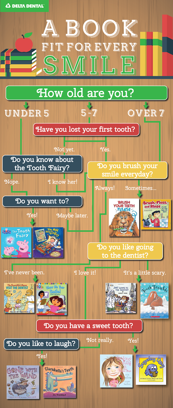 LIbrary Week Infographic Delta Dental of Colorado