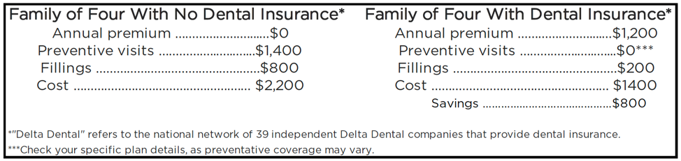 The average family of four with dental insurance saves $800 a year on dental expenses