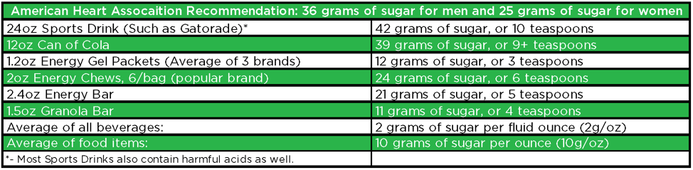 Data showing how some common energy drinks, sodas, and energy bars have more sugar than the American Heart Association recommends we consume in one day.