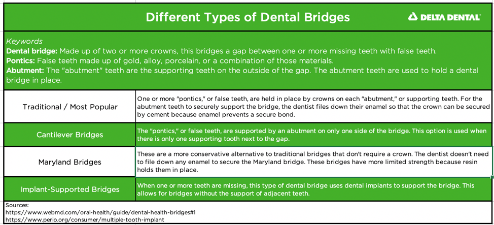 The most popular type of dental bridge uses crowns on the abutment teeth to secure the bridge in place. There are other types of bridges available including dental bridges for mouths that don't have abutment, or supporting, teeth.]