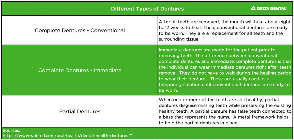 Dentures are different than bridges because they come with false gum tissue and disguise more of the mouth. Bridges replace teeth and do not have replacement gum tissue.
