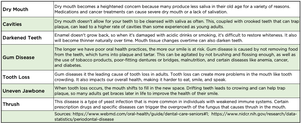 Common oral health problems for older adults include dry mouth (Xerostomia), cavities (dental caries), darkened teeth, gum disease (gingivitis), tooth loss, uneven jawbone, and thrush.]